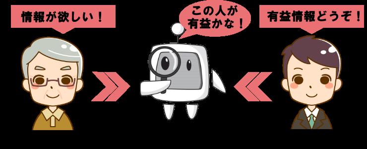 検索エンジンとユーザーと情報提供者